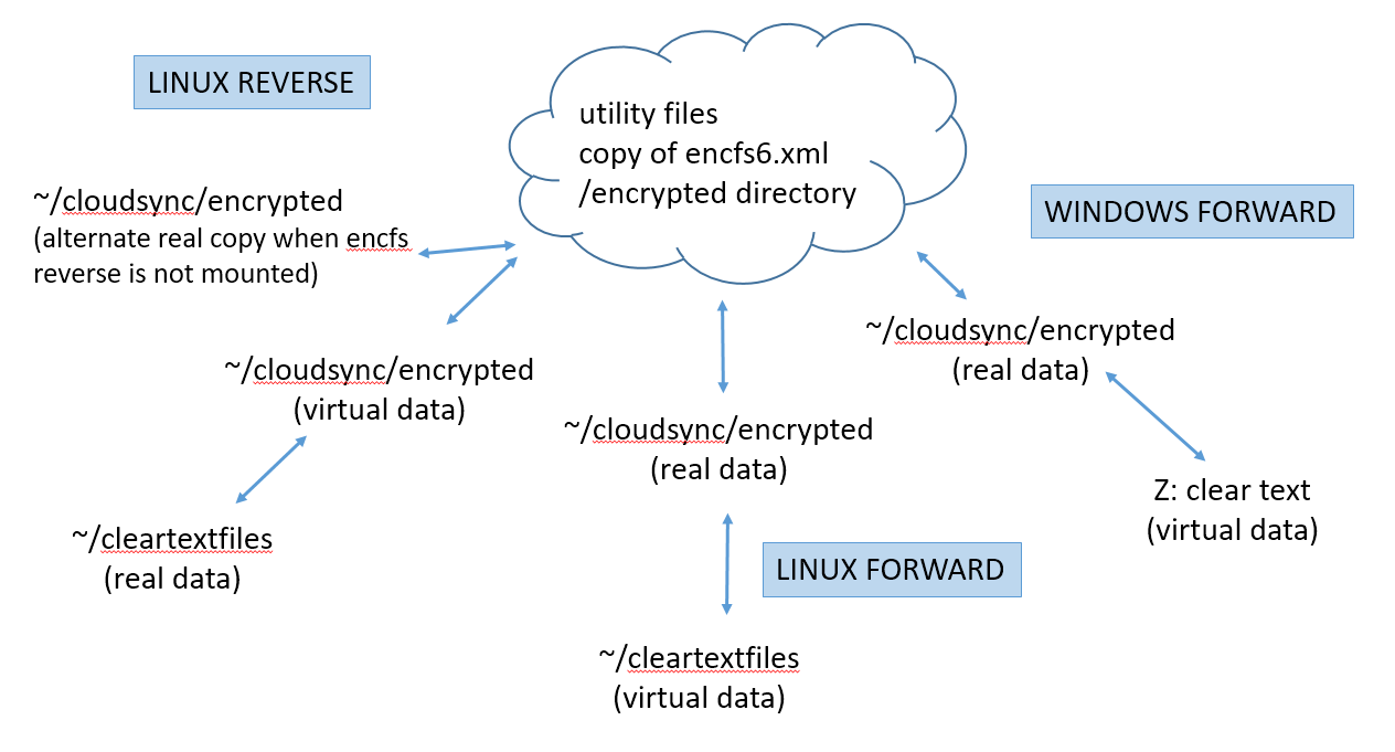 Cloud (P2P) Encryption with Encfs